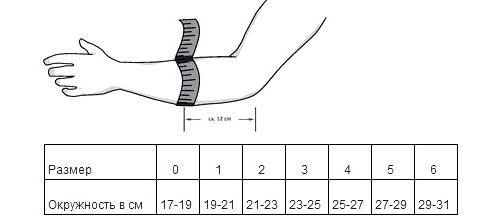 tratamentul artrozei articulației cotului cu 1-2 grade