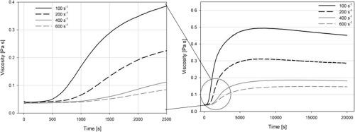 Acidul hialuronic (lichid proteic sinovial) - Bursită November