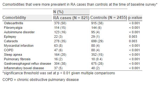 Evaluarea pacientului cu boală articulară