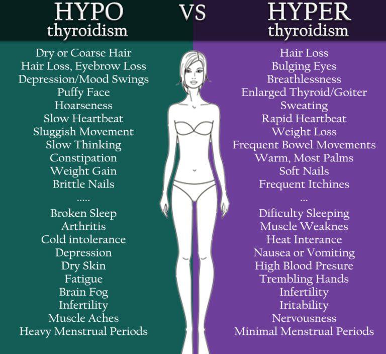 dureri musculare și articulare cu hipotiroidism