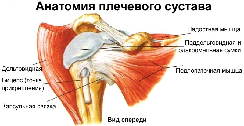 Articulație umăr dureros de la presă de bancă. articulatie umar
