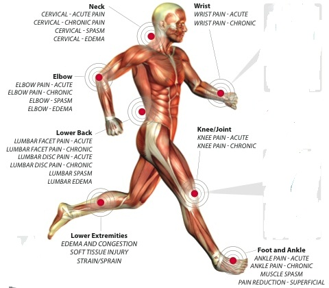 bursită a genunchiului decât pentru a trata probleme de șold și pelvin