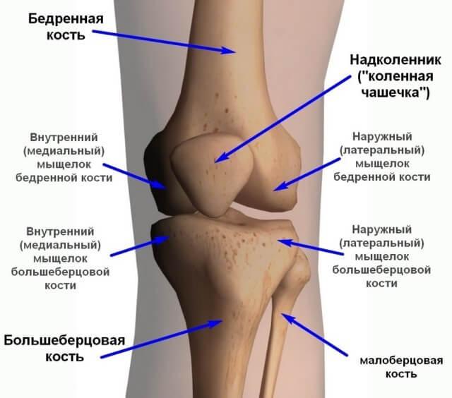 от боли в коленном суставе tratamentul trochanteritei de șold