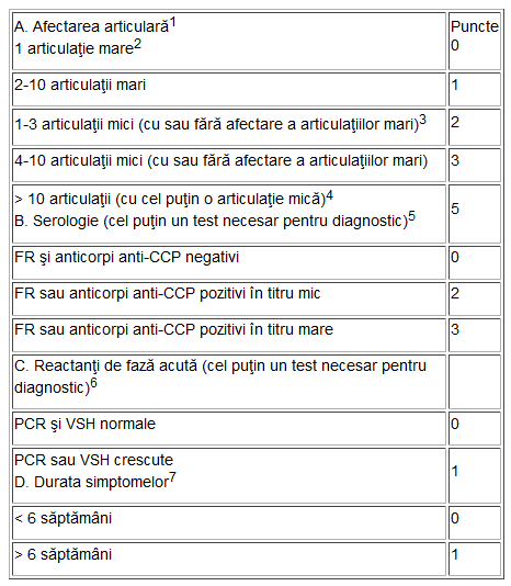 tabelul bolilor articulare